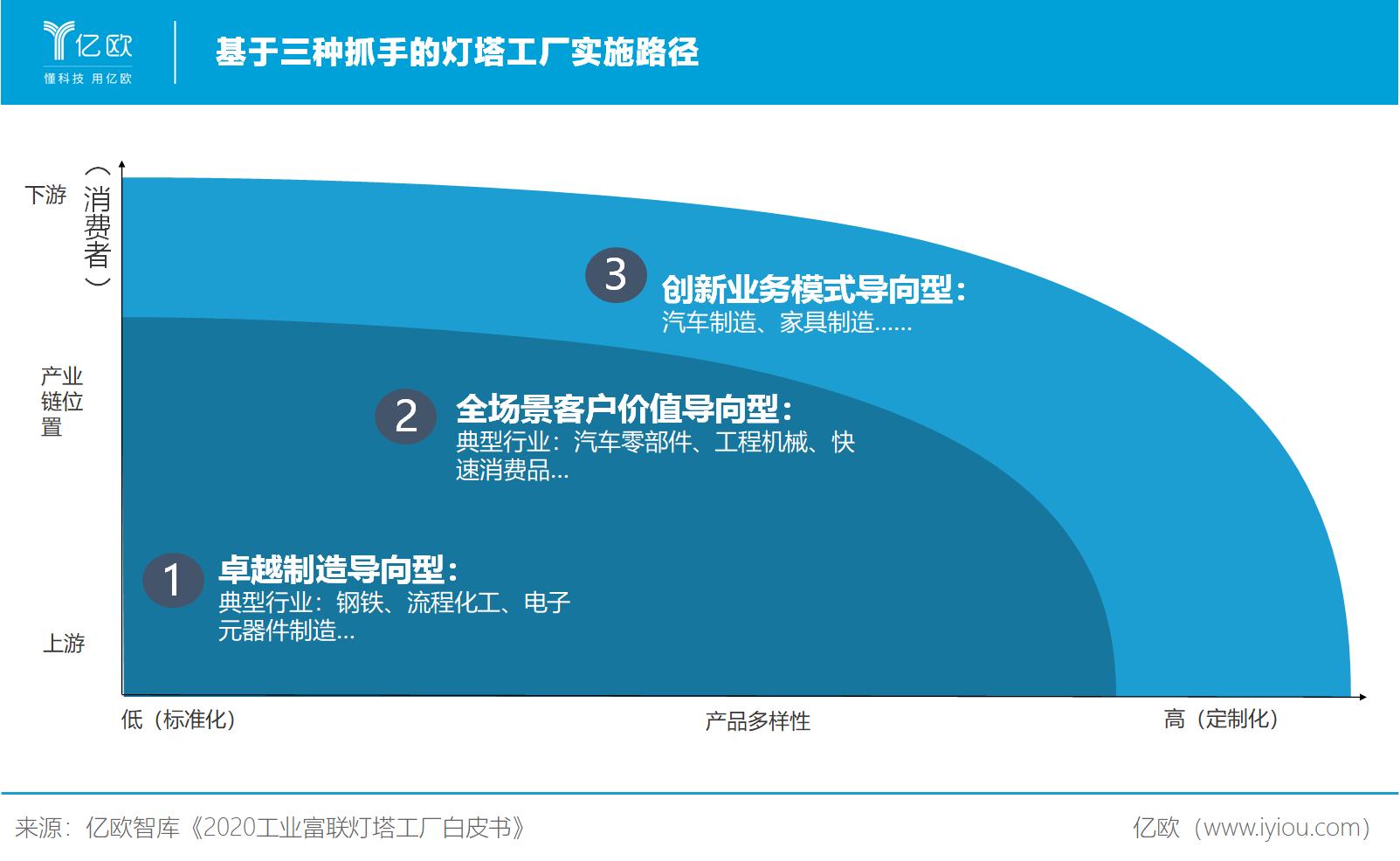 亿欧智库:基于三种抓手的灯塔工厂实施路径