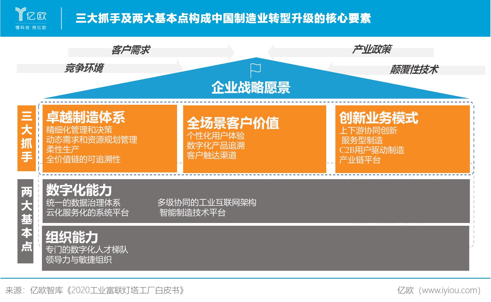 亿欧智库:中国制造业转型升级的核心要素