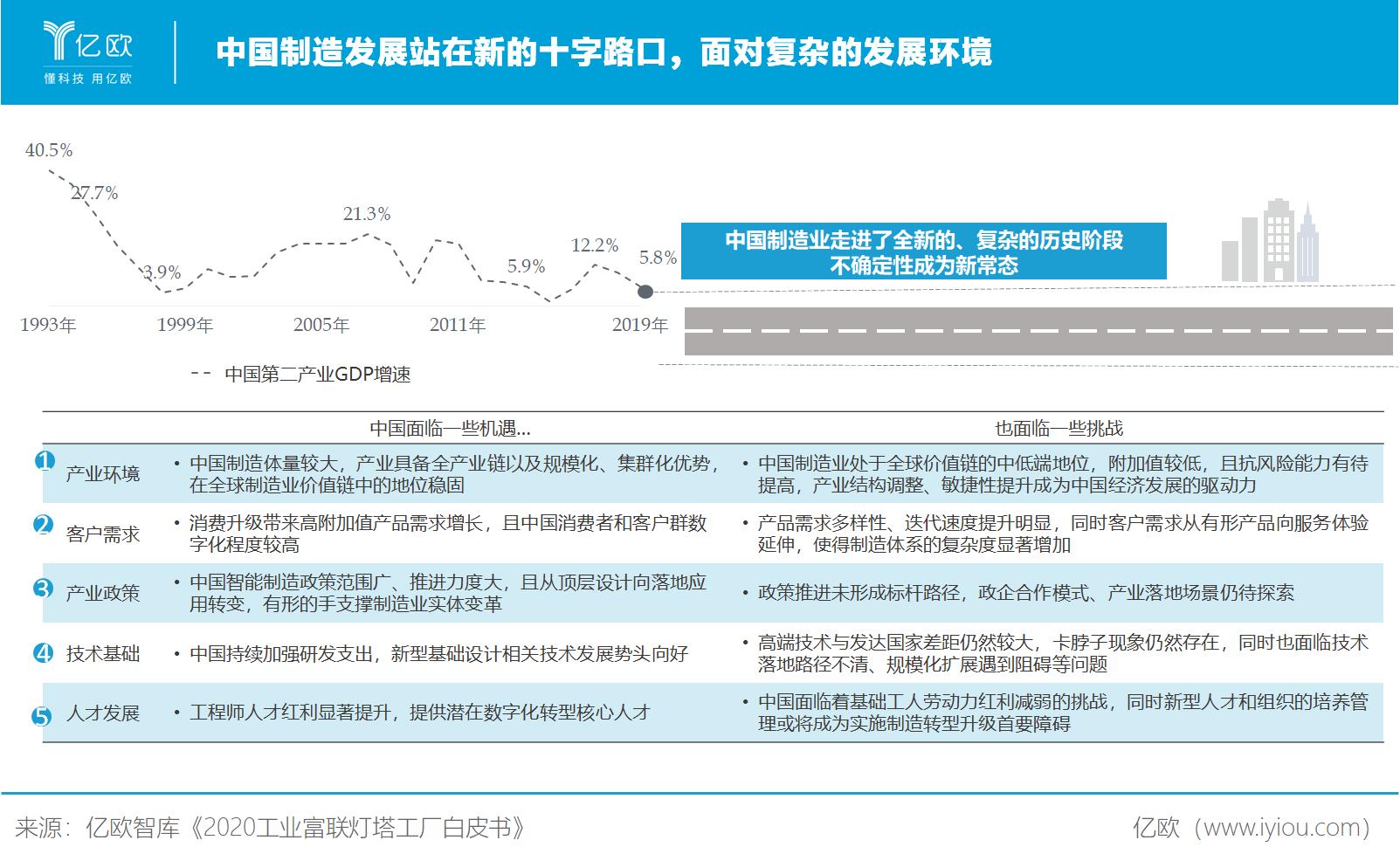 亿欧智库:中国制造业站在十字路口