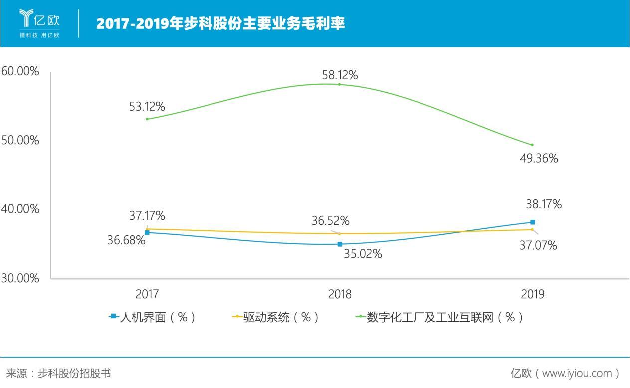 2017-2019年步科股份主要业务毛利率.png