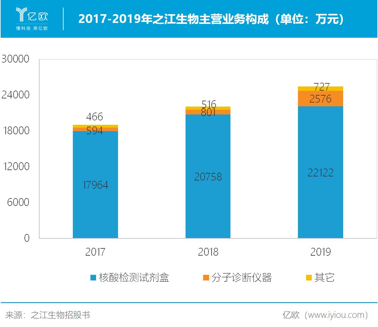 2017-2019年之江生物主营业务构成
