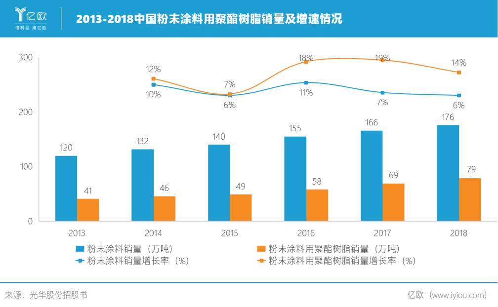 2013-2018中国粉末涂料用聚酯树脂销量及增速情况.png