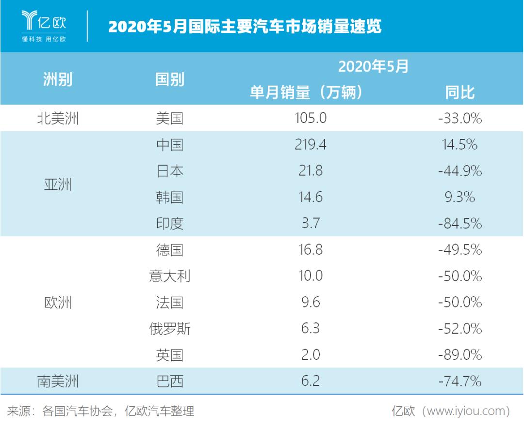 2020年5月国际主要汽车市场销量速览