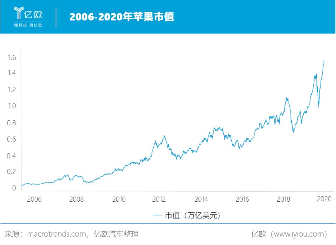 2006-2020年苹果市值