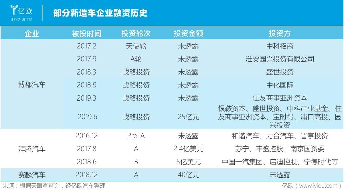 片面新造车企业融资历史