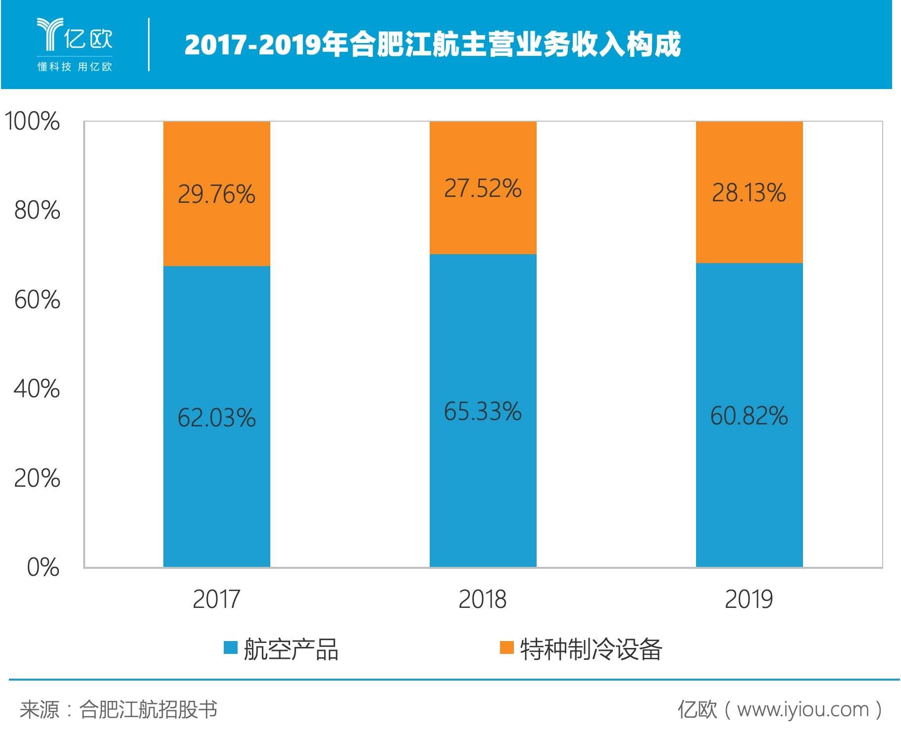 2017-2019年合肥江航主营业务收入构成.jpeg
