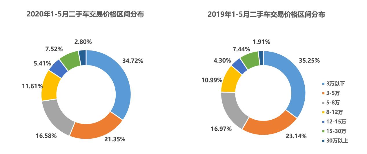 2020年1-5月价格区间分布对比