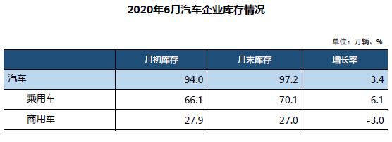 2020年6月汽车企业库存情况