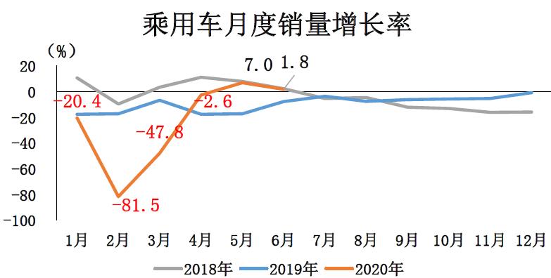 2020年6月乘用车销量添长率情况