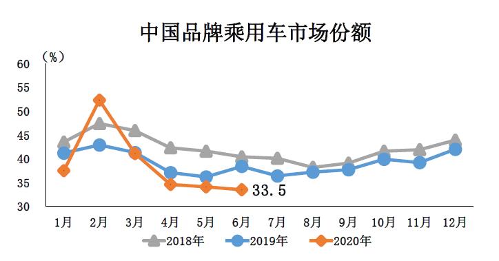 2020年6月中国品牌乘用车市场份额