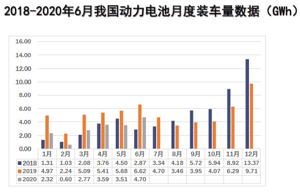 2018-2020年6月吾国动力电池月度装车量数据