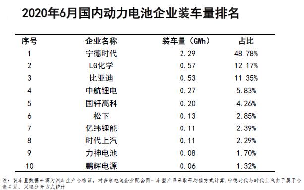 2020年6月吾国动力电池企业装车量排名