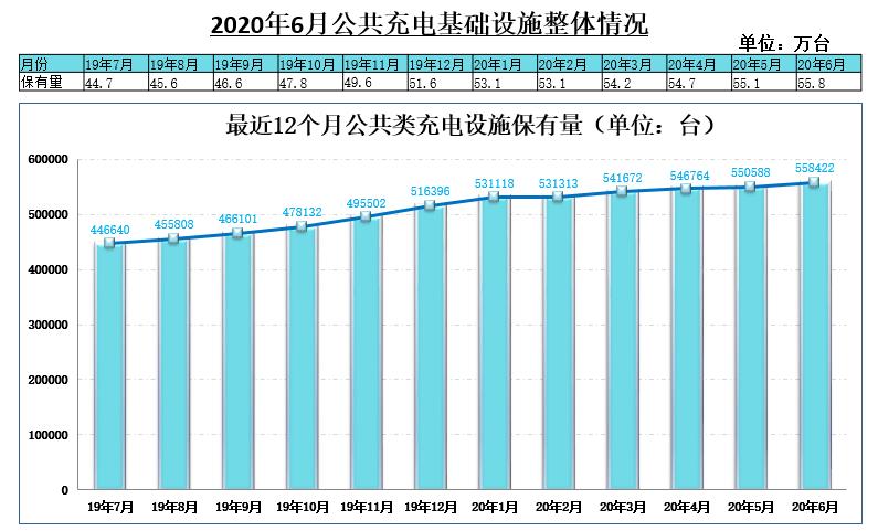 2020年6月公共充电基础设施团体情况