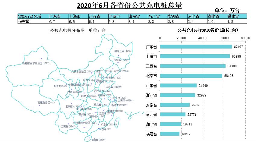 2020年6月各省份公共充电桩总量