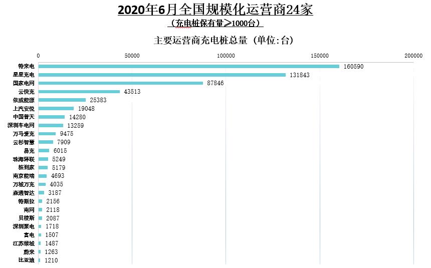 2020年6月全国四周化运营商24家