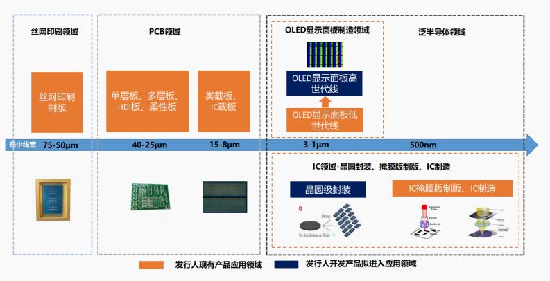 芯碁微装产品布局.png