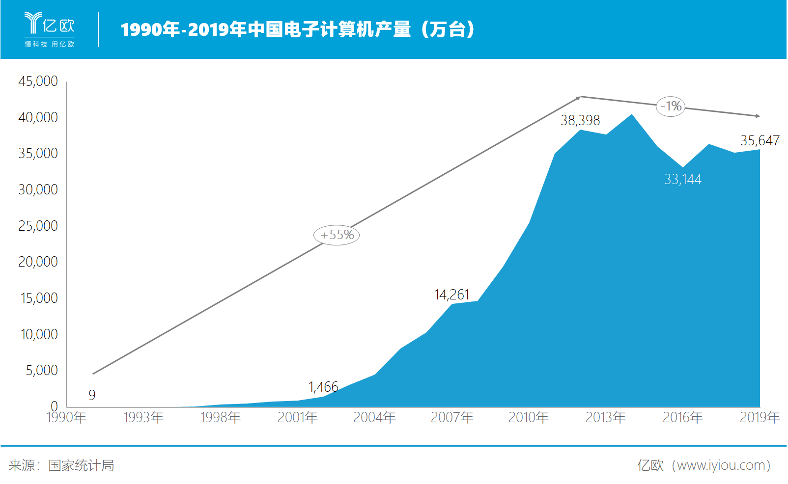 必赢亚州366net智库:中国电子计算机产量