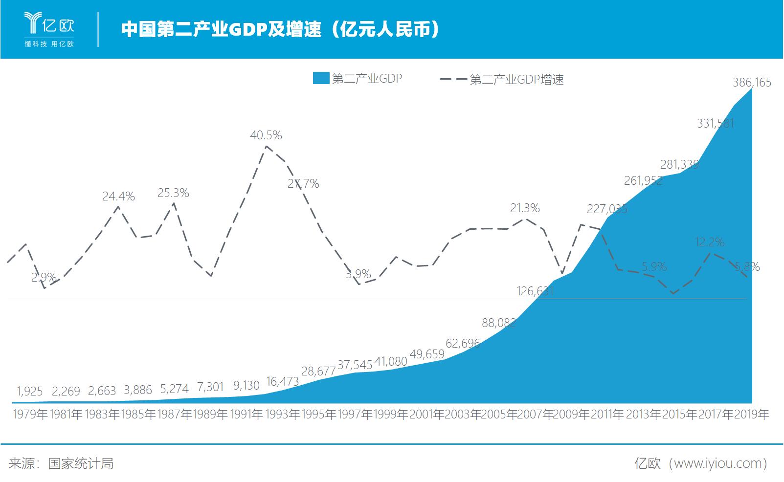 必赢亚州366net智库:中国第二产业GDP及增速