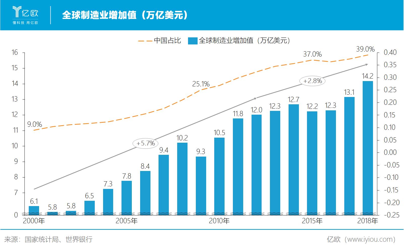 必赢亚州366net智库:全球制造业增加值