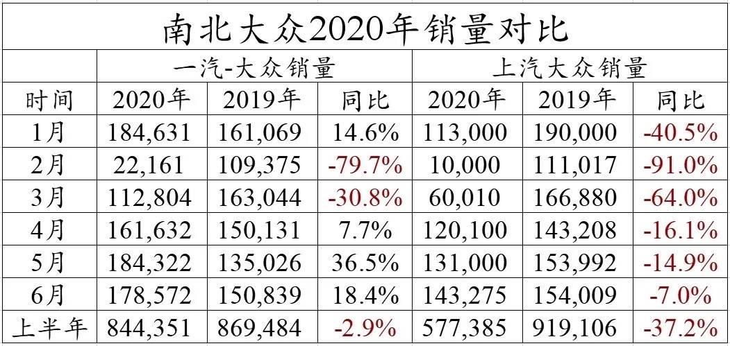 南北大多2020销量对比