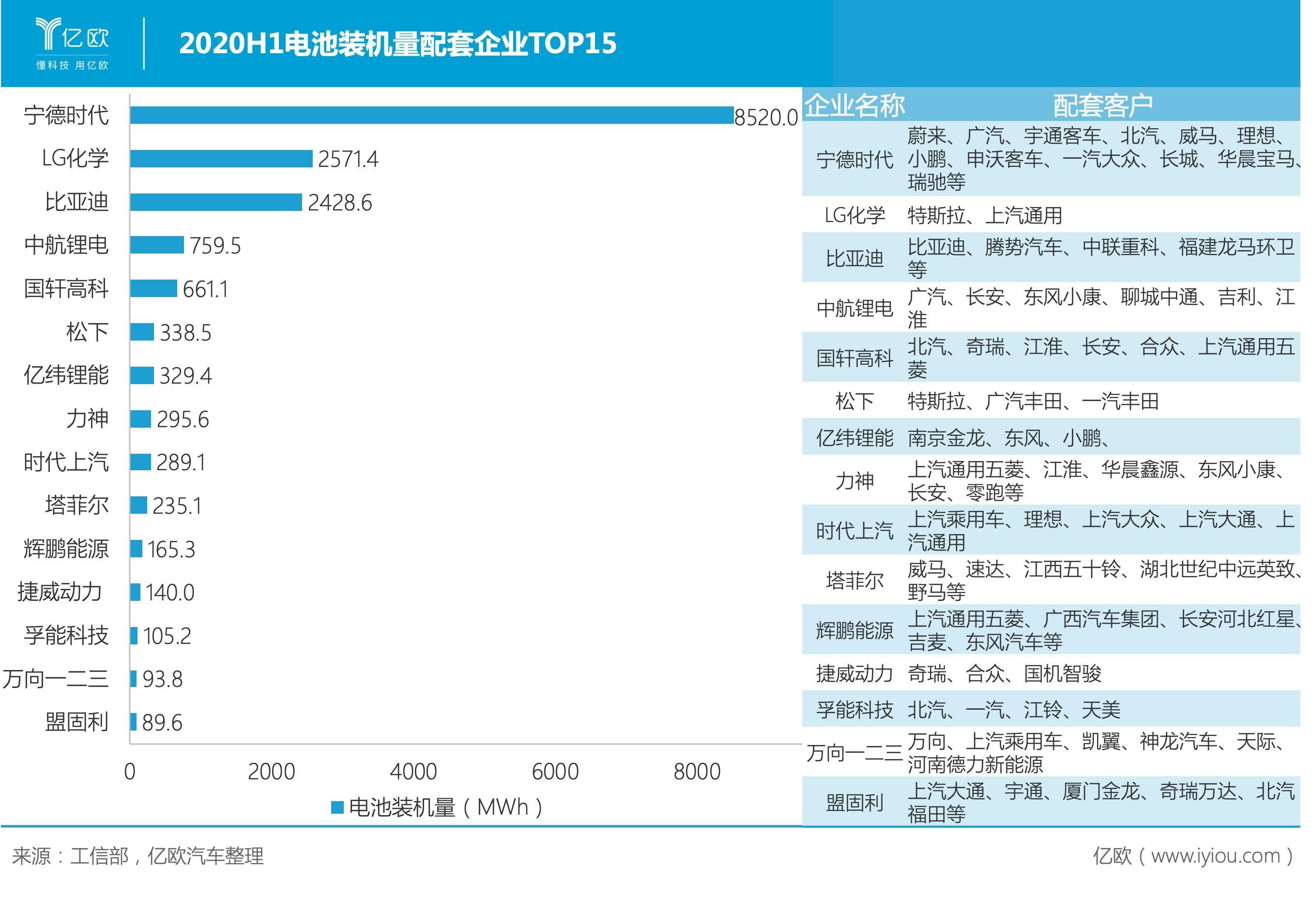 2020H1电池装机量配套企业TOP15