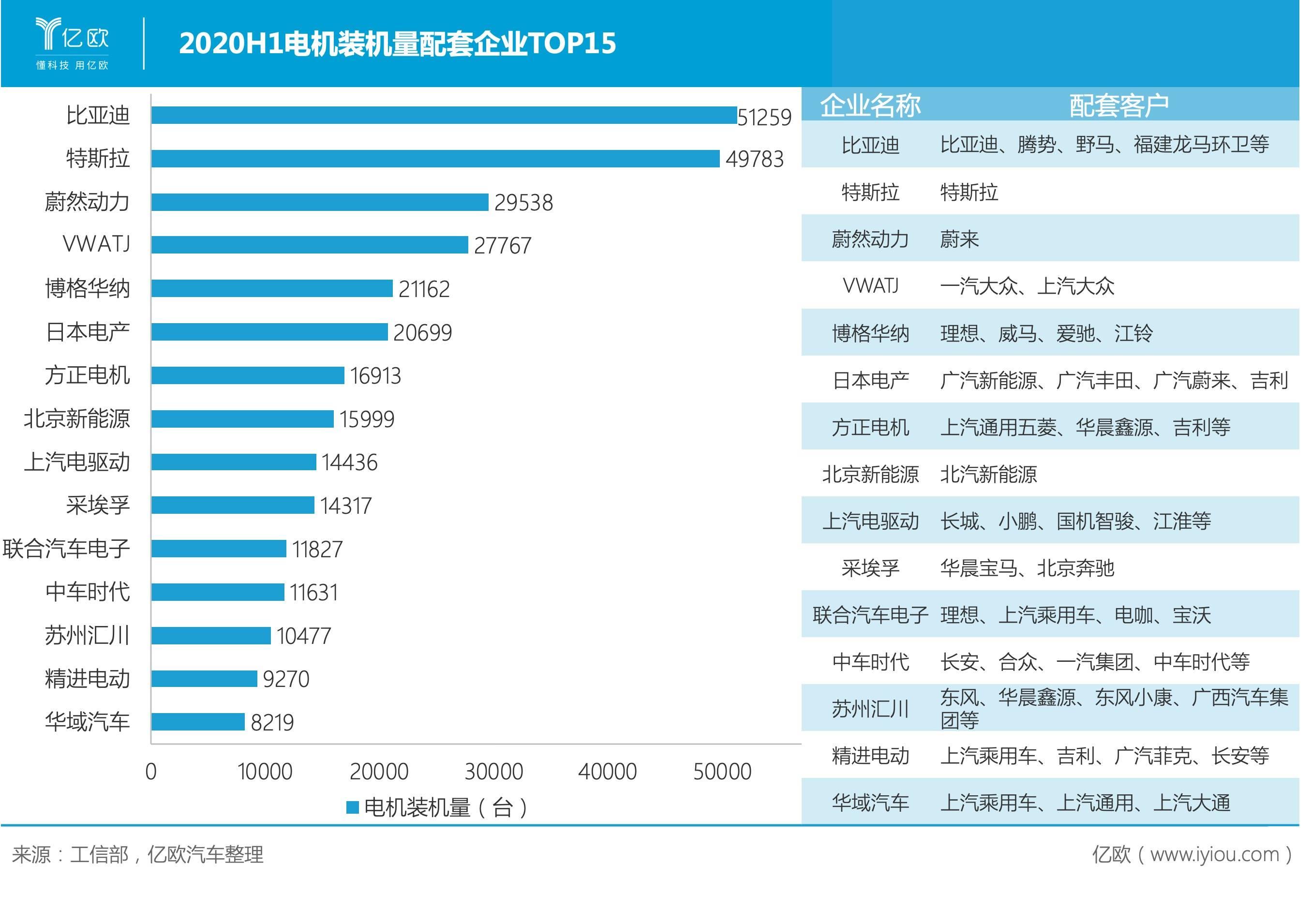 2020H1电机装机量配套企业TOP15