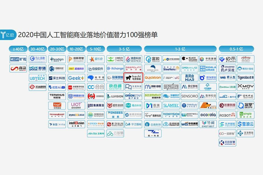 2020中國人工智能商業落地價值潛力100強榜單