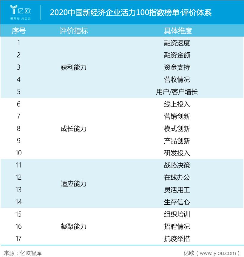 2020中国新经济企业活力100指数榜单征集