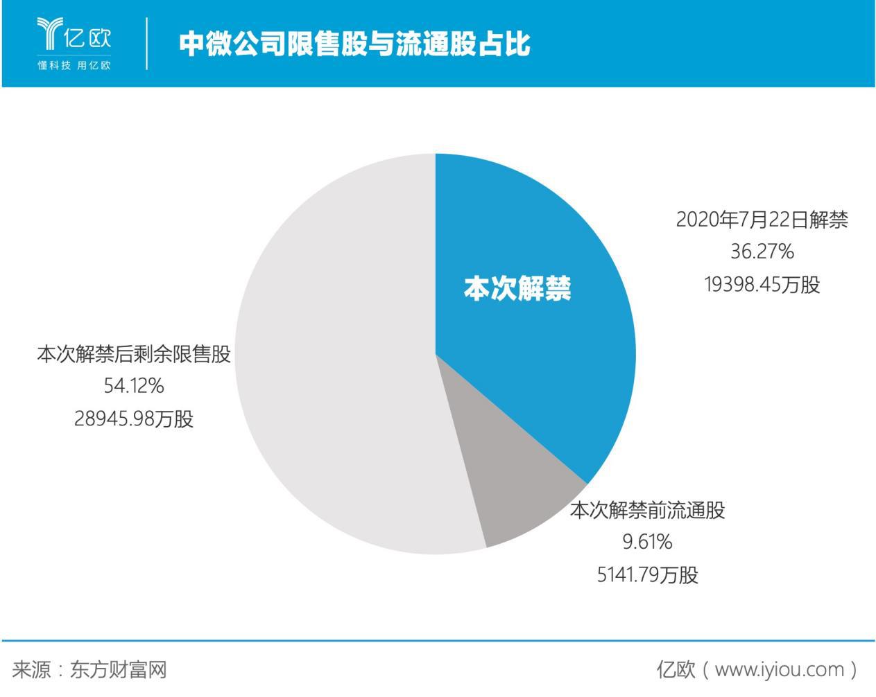 中微公司限售股与流通股占比