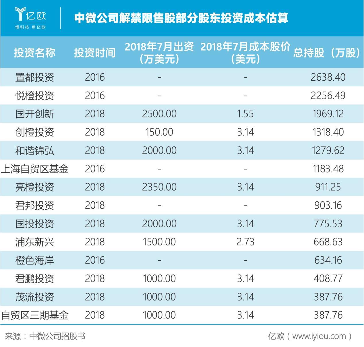 中微公司解禁限售股部分股东投资成本估算