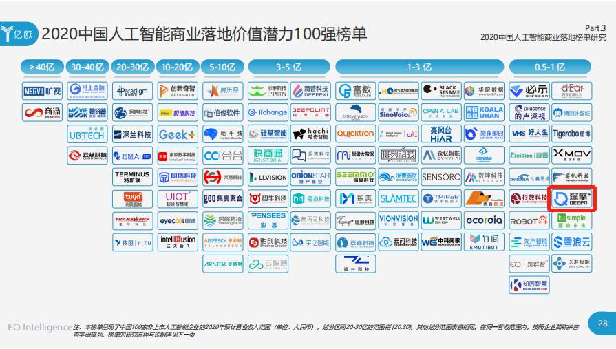 2020年中国人造智能商业落地价值潜力100强榜单
