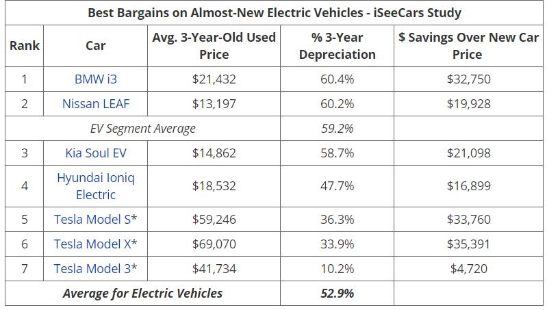 iSeeCars 保值率排名1