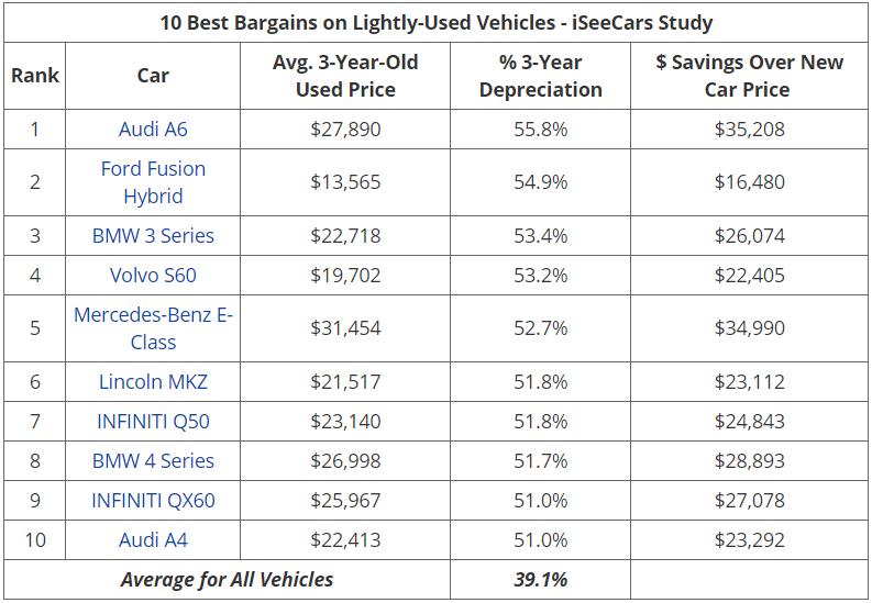 iSeeCars 保值率排名2
