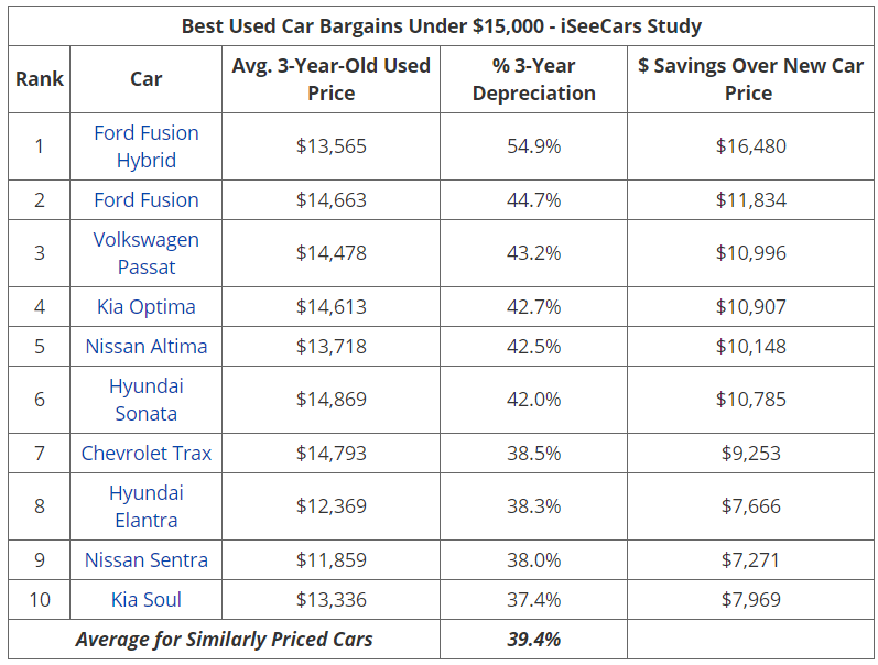 iSeeCars 保值率排名3