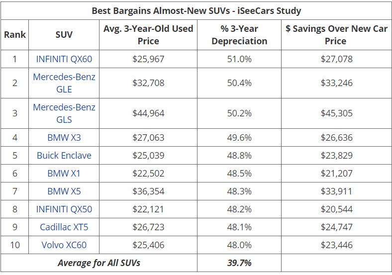 iSeeCars 保值率排名4