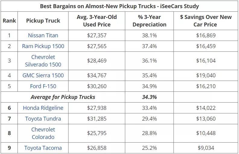 iSeeCars 保值率排名5
