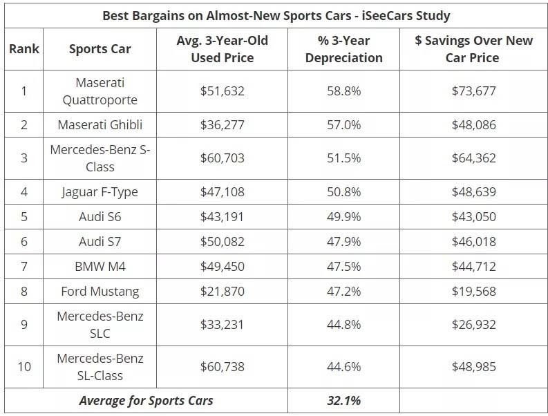 iSeeCars 保值率排名6