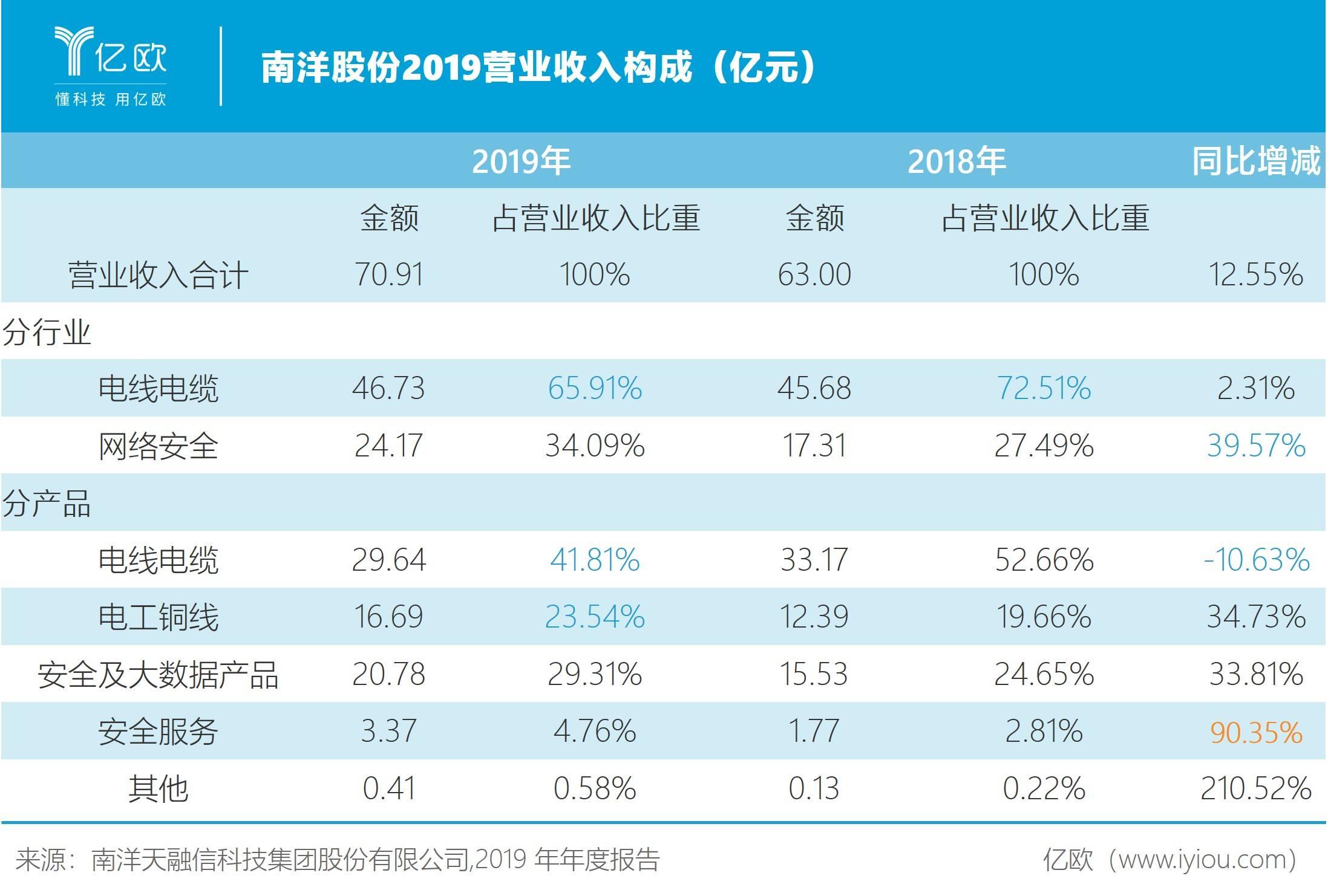 南洋股份2019年营业收入构成