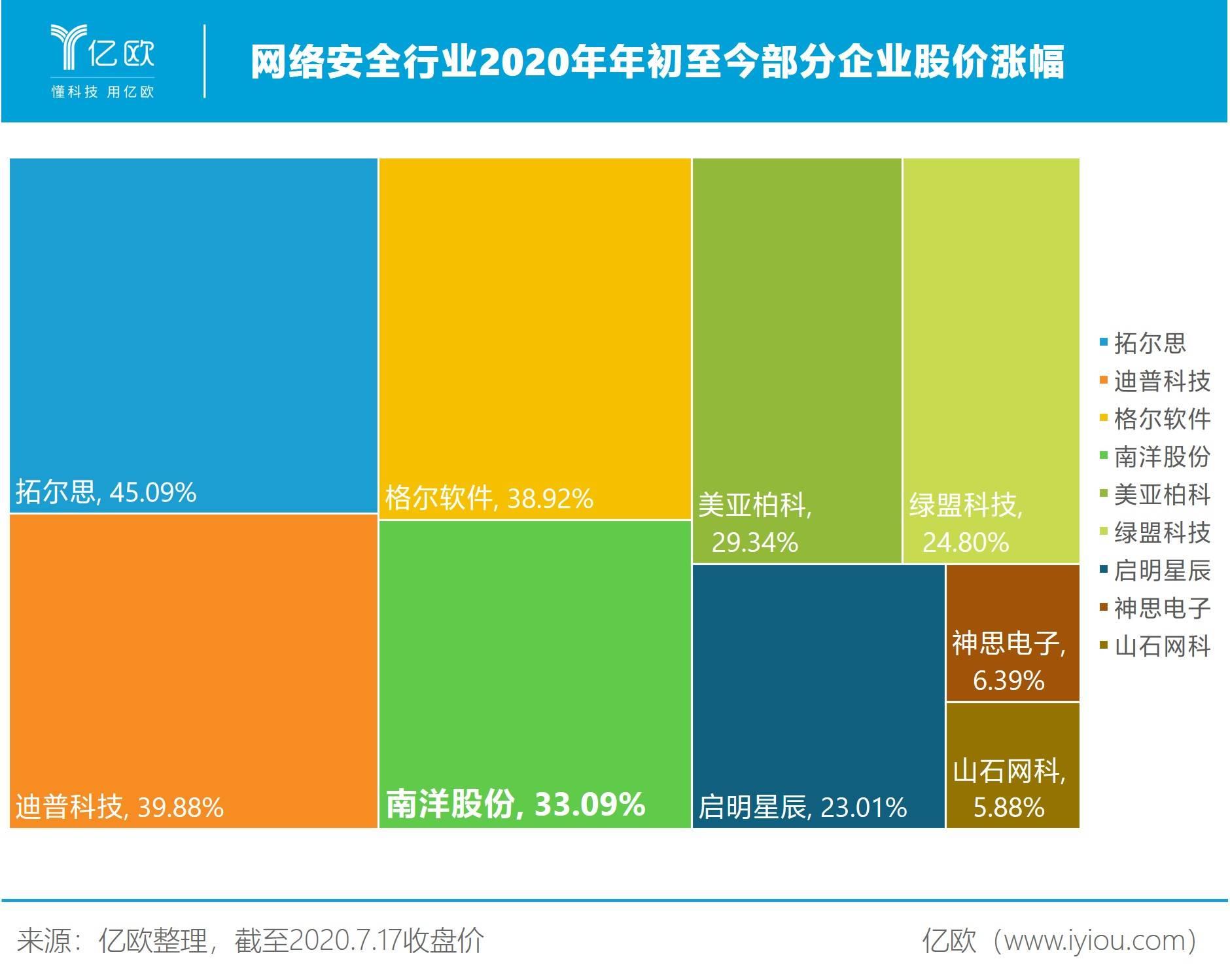 网络安全行业2020年年初至今部分企业股价涨幅
