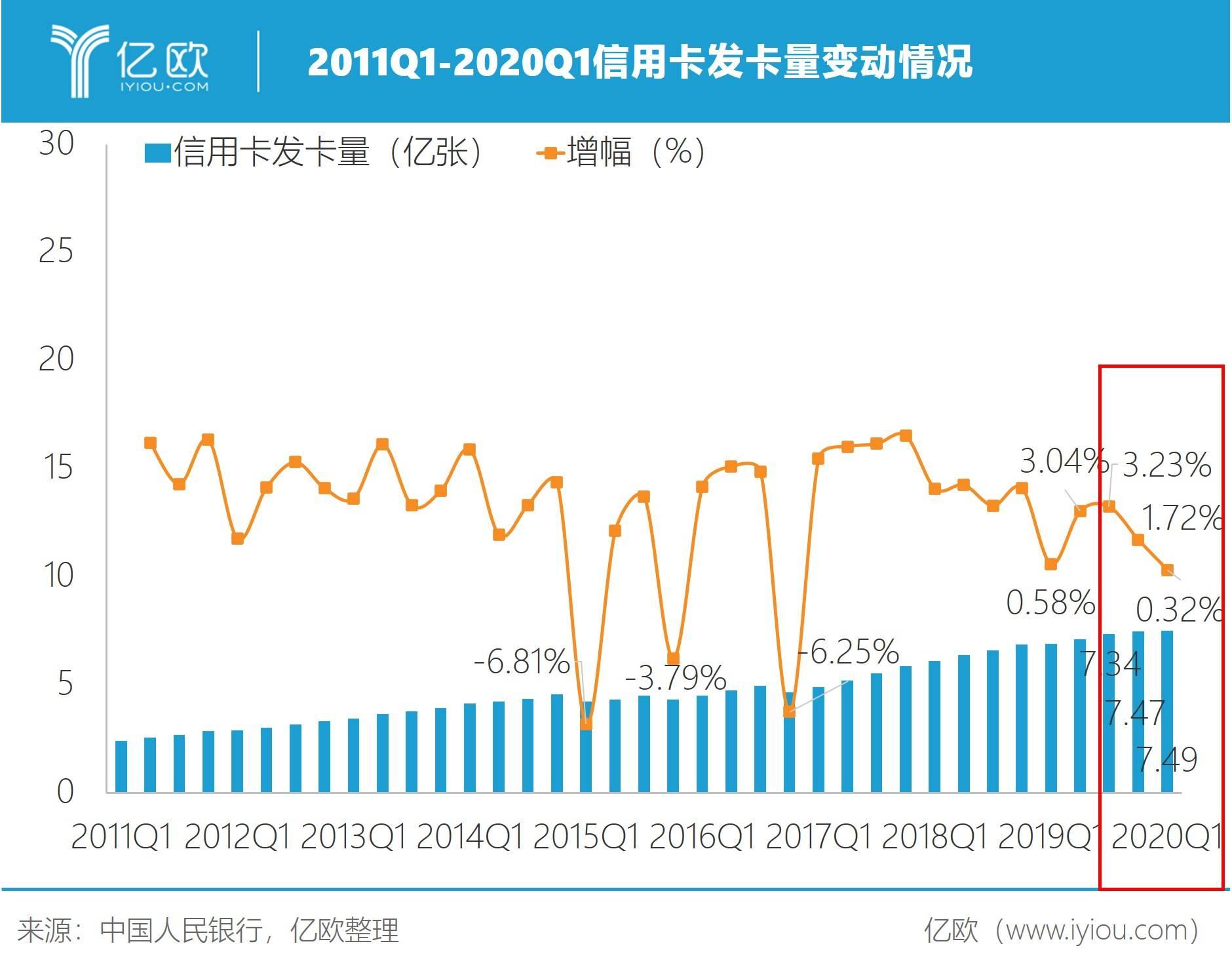 2011Q1-2020Q1名誉卡发卡量转折情况
