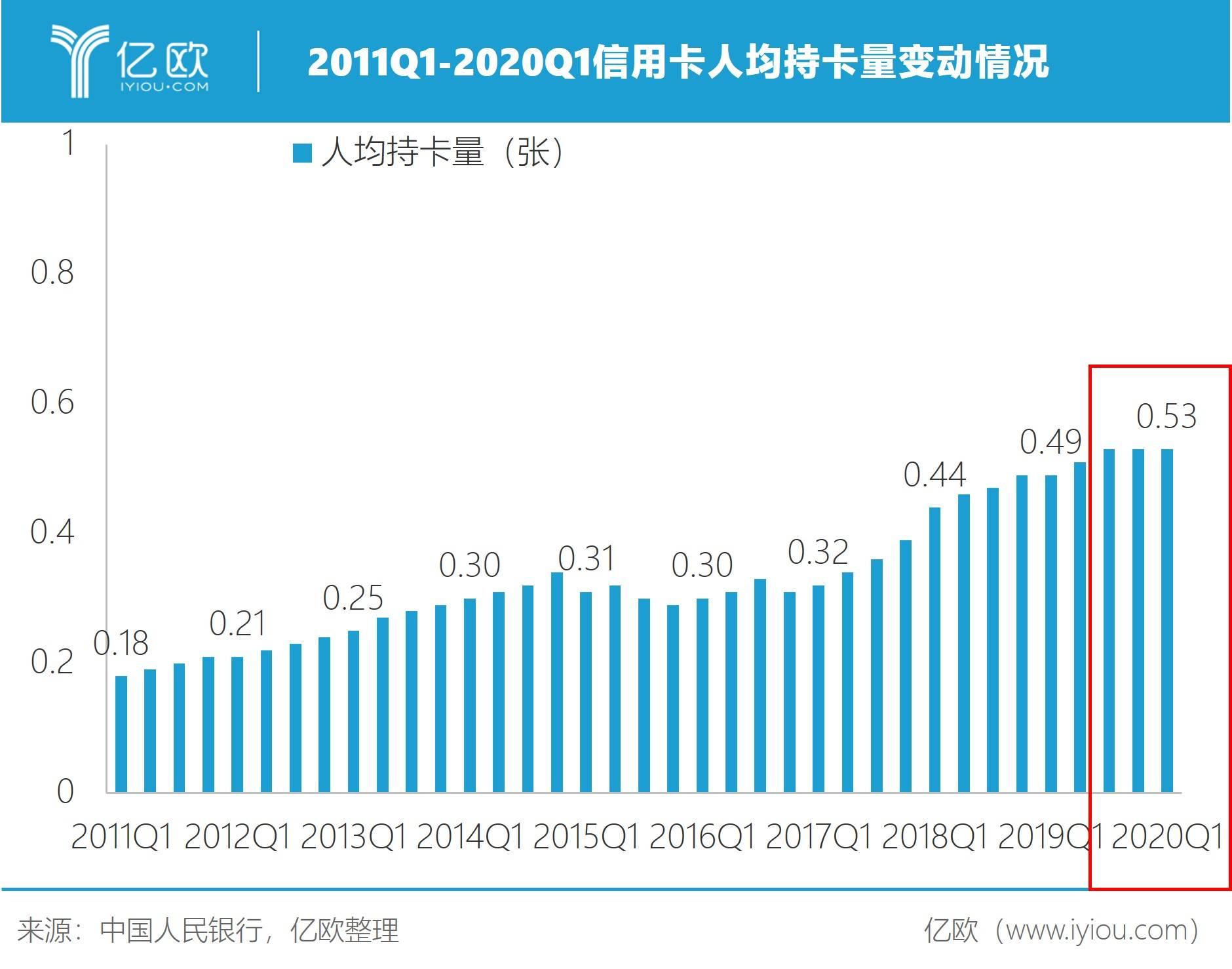 2011Q1-2020Q1名誉卡人均持卡量转折情况