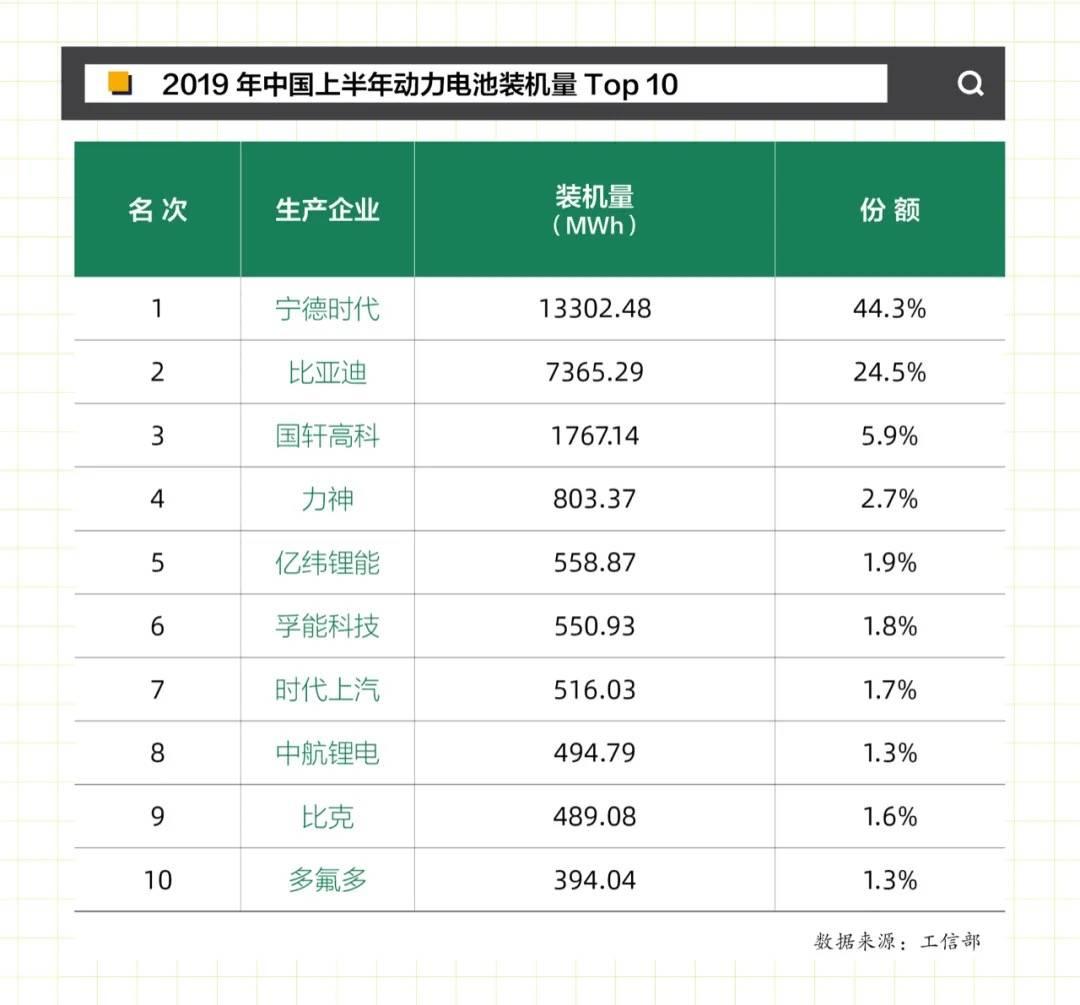 2019年中国上半年动力电池装机量