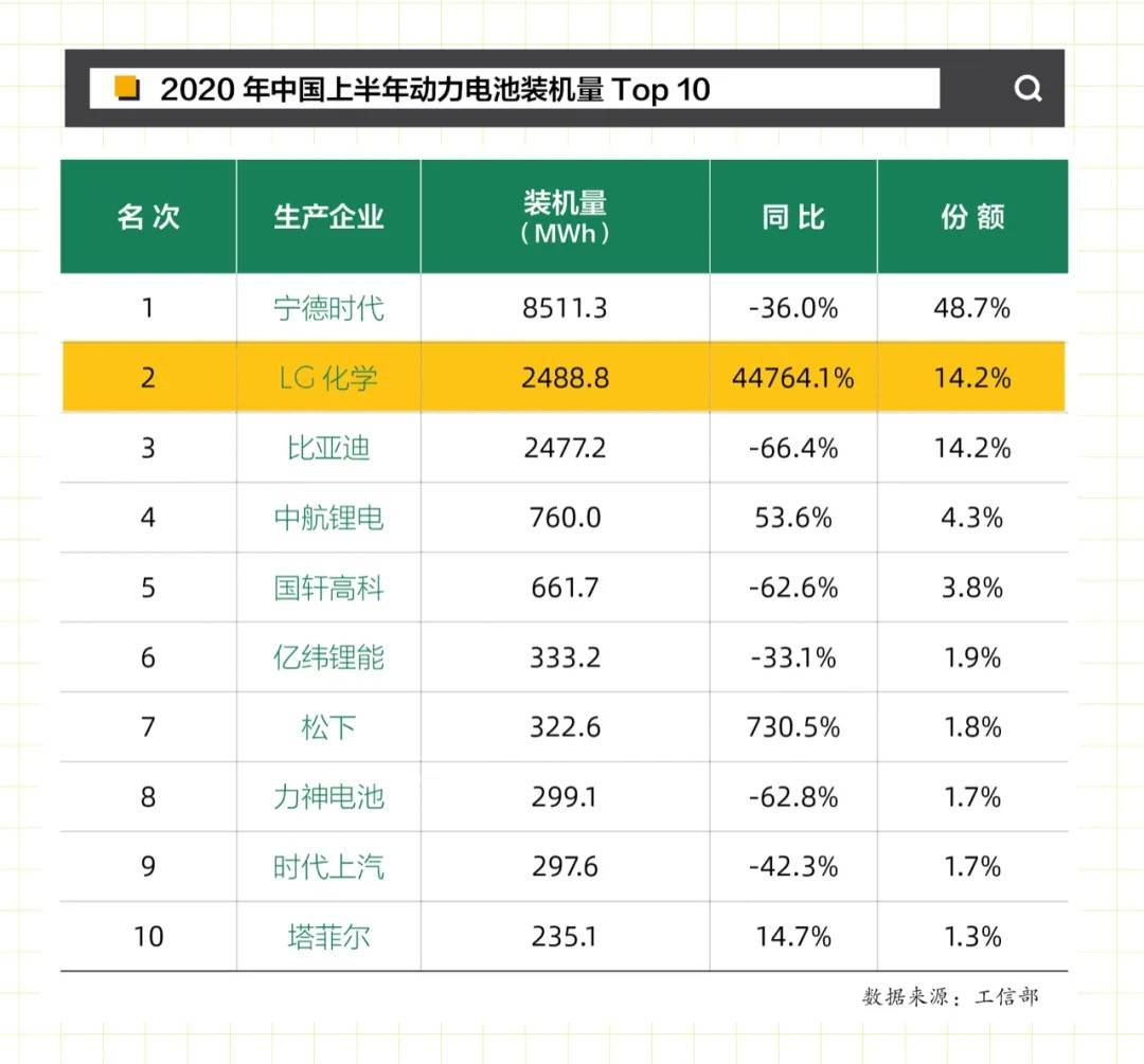 2020年中国上半年动力电池装机量