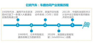 车路协同产业发展历程