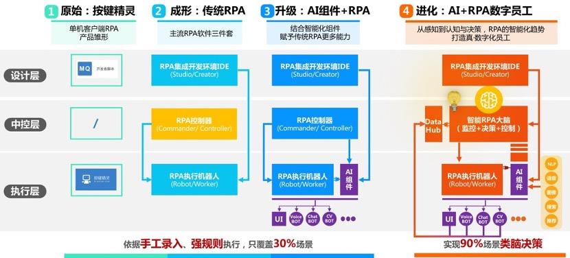AI RPA进化路程