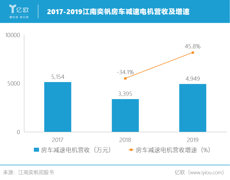 2017-2019江南奕帆房车减速电机营收及增速.png