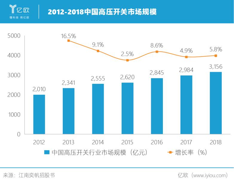 2012-2018中国高压开关市场规模.png