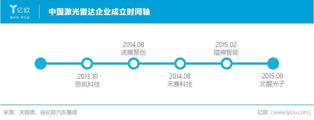 中国激光雷达企业成立时间轴