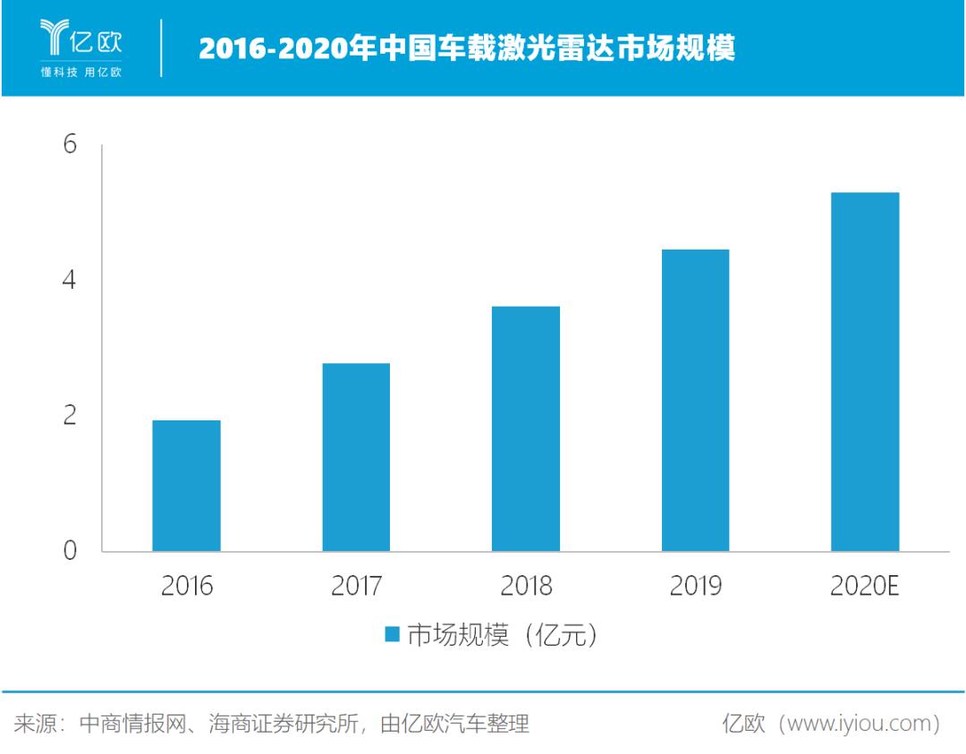 2016-2020年中国车载激光雷达市场规模
