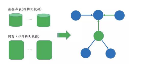 结构化数据